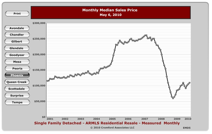 Average prices are going up again.
