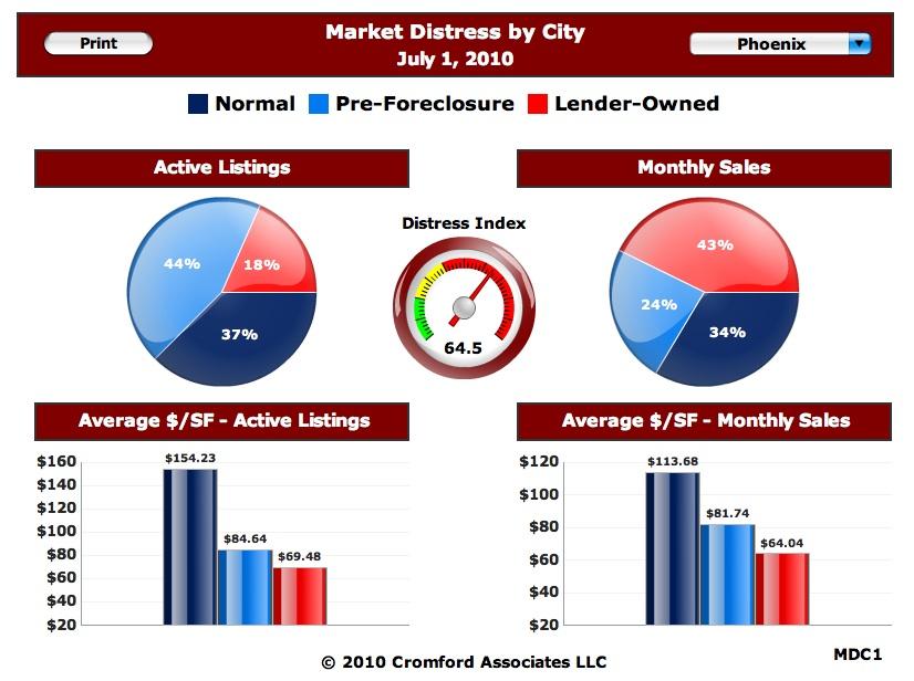 Market Distress July 1