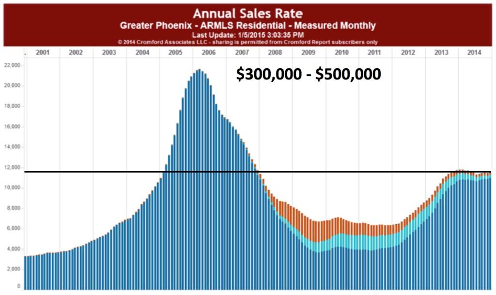 Annual Sales-Longterm