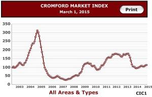 Cromford Index 2015-03-26