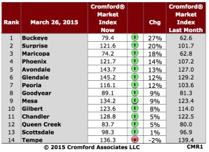 Cromford Index Table 2015-03-26