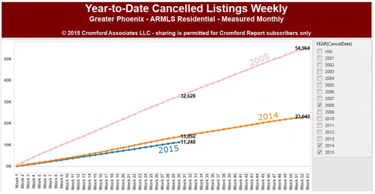 Cancel-YTD-2015-07-20