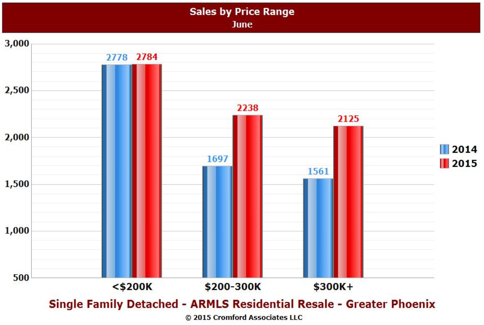 Cromford-Sub$200k sales 2014-15