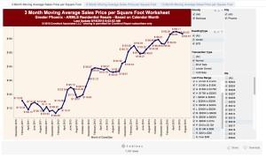 AvePPSF-Hist-SFR&Condo-$75-$1mil
