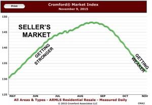 Cromford Index 2015-06-09
