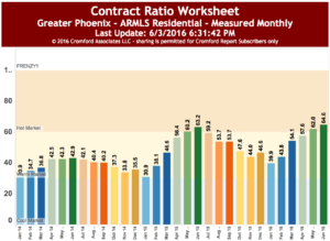 Contract Ratio