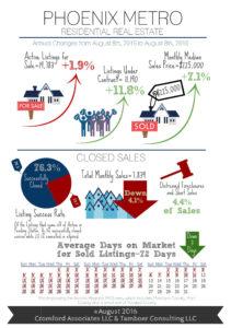 Phoenix Metro Infographic - 2016-08