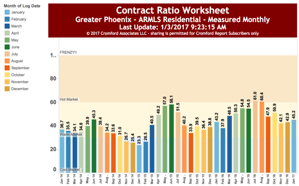 Contract Ratios -the ratio of homes that close in any given month, of all of those on the market of any status