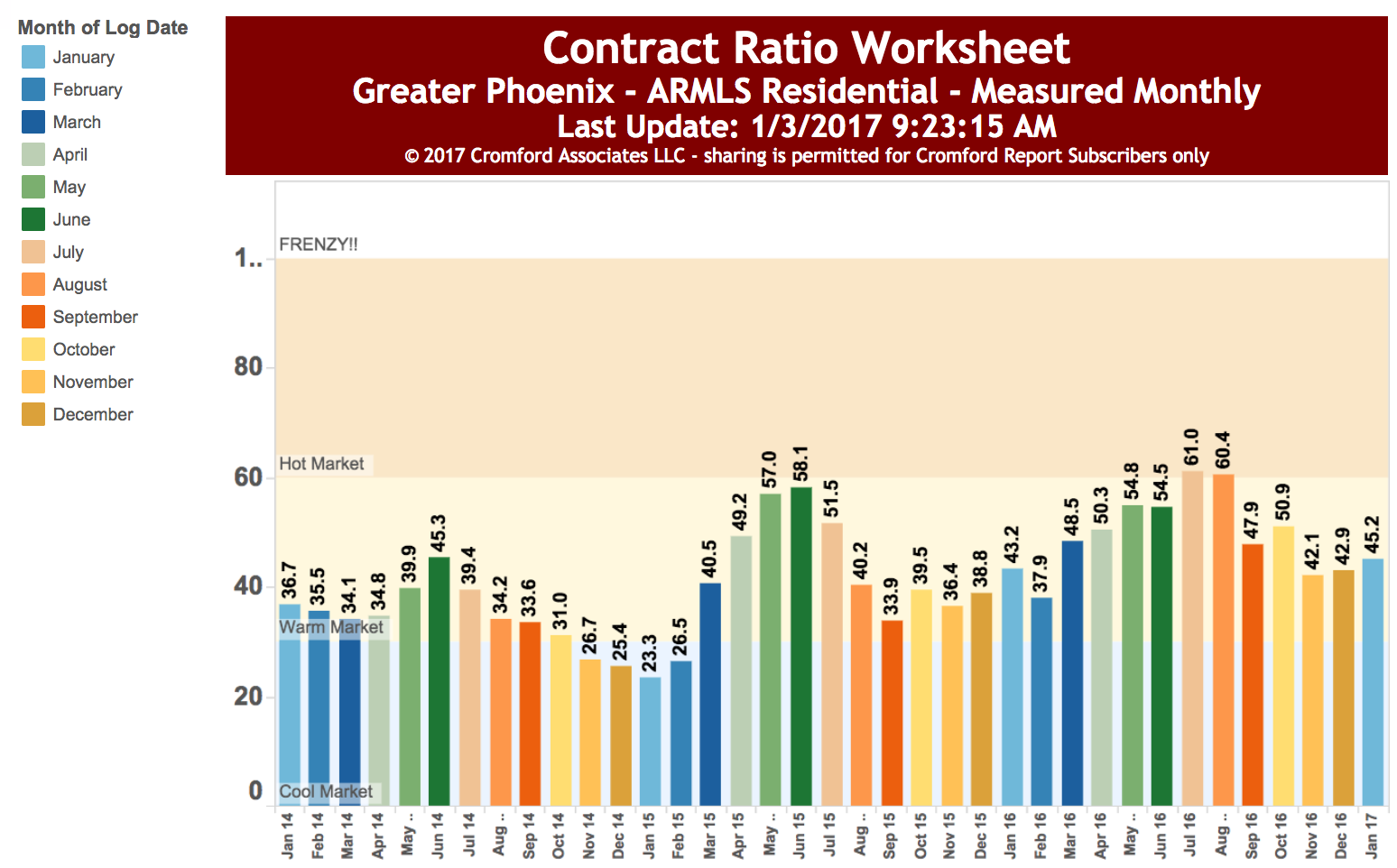 Market analysis archives get your phx contract ratios the ratio of homes that close in any given month of all robcynllc Images