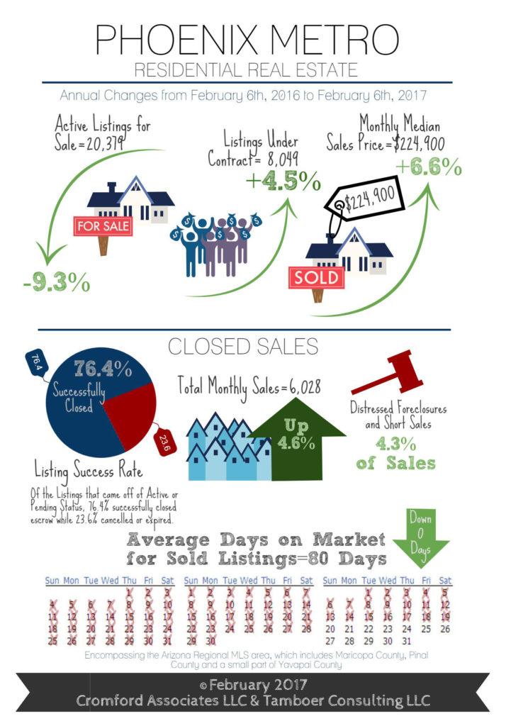 Phoenix Metro Infographic - 2017-02