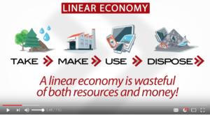 Building a Circular Economy
